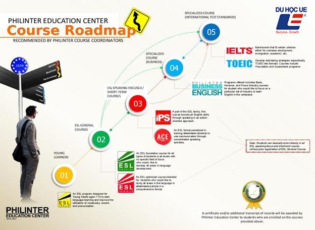 Trường Anh ngữ Philinter, Trung tâm anh Ngữ Philinter tại Phillipines, Philinter Education Center