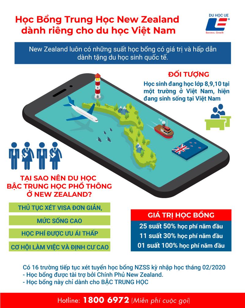 Học bổng chương trình trung học lần 2 của Chính Phủ New Zealand dành riêng cho du học Việt Nam 5