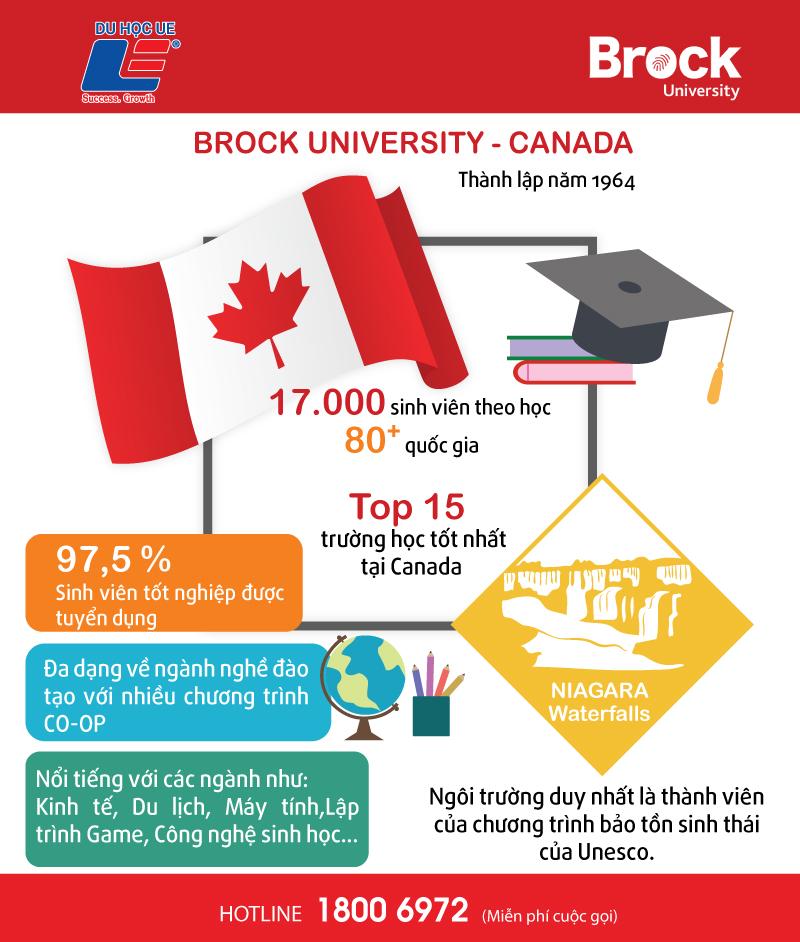 Học bổng từ trường Đại học Brock 1