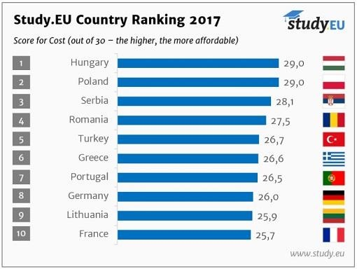 Good Cheap And Many Career Opportunities In Europe In 2017