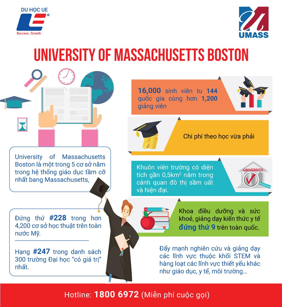 University Of Massachusetts Boston - Điểm đến của những nghiên cứu sinh