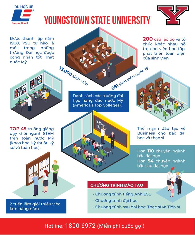 Youngstown State University - Top trường Đại học tốt nhất nước Mỹ 2