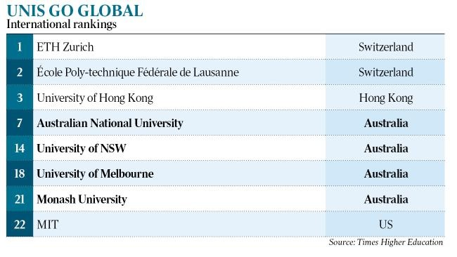 Australia shines in global university rankings 2017 australia releases 10 year blueprint for expansion of its international education sector malvernweather Images